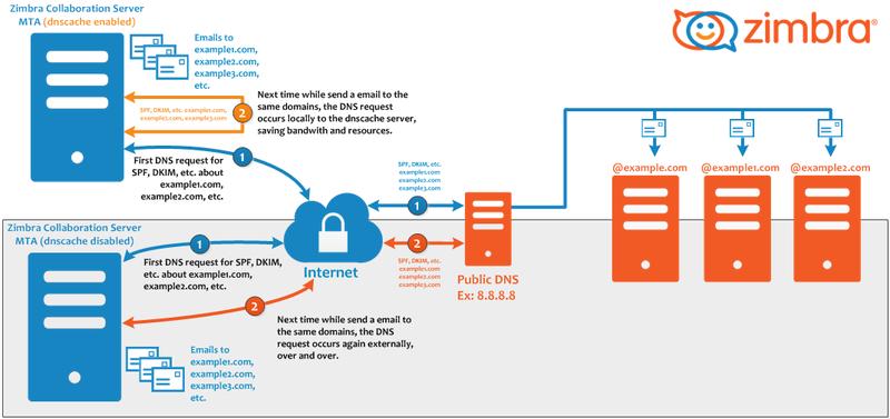 DNS Caching Service dnscache Zimbra