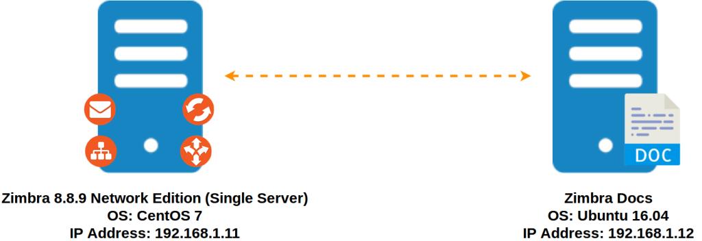 Instalasi Zimbra Docs Pada Zimbra 8.8.9